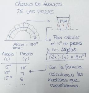 Esquema cálculo de ángulos de bloques